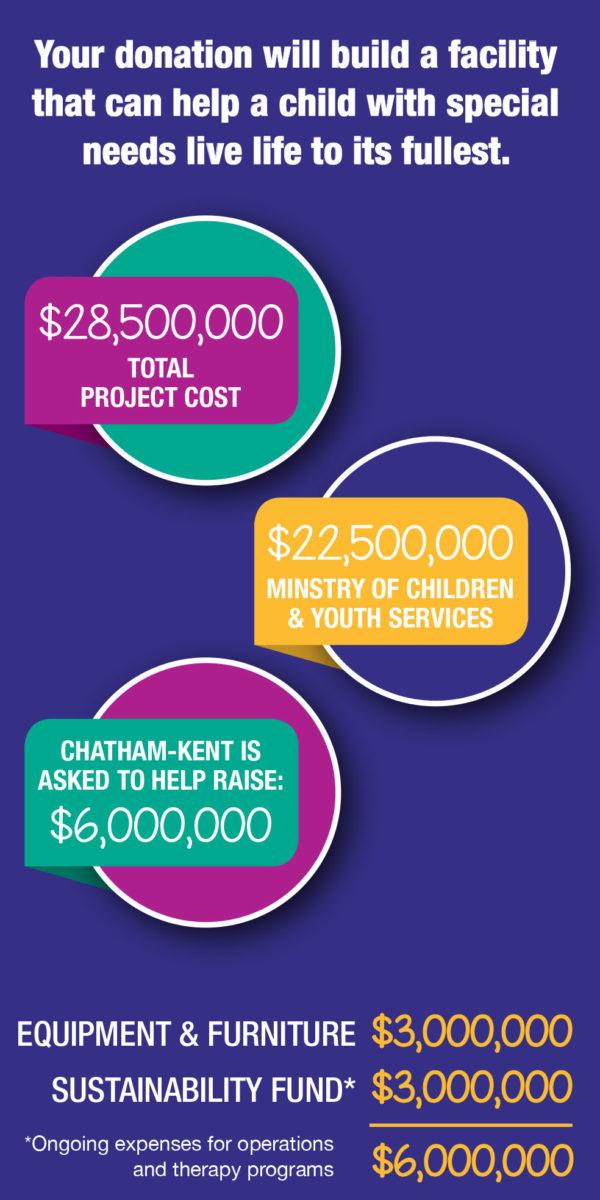 Donation graph